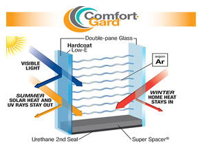 comfort gard glass