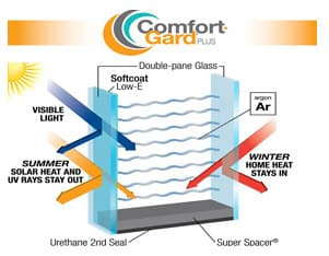 Comfort-Gard® Plus High Performance Glass